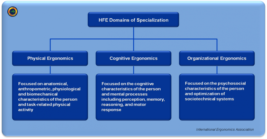 HFE Domains of Specialization