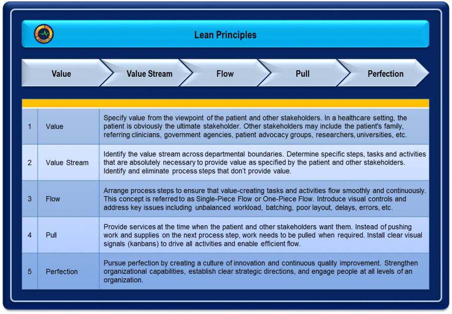 Lean Principles Table