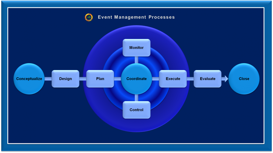 Event Management Processes