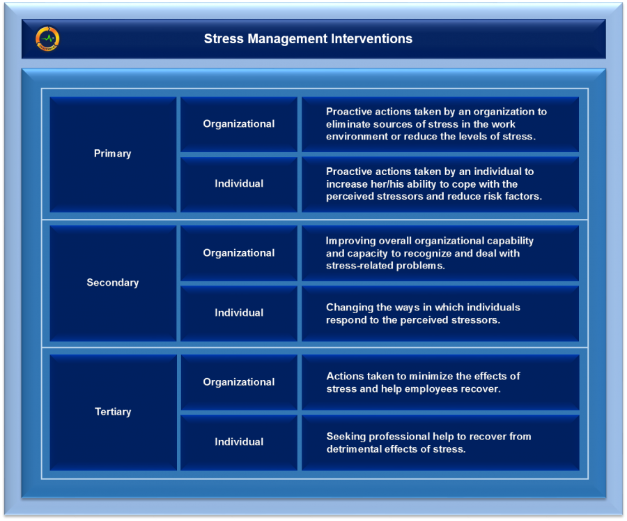 Stress Management Interventions