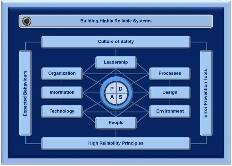 Building Highly Reliable Systems