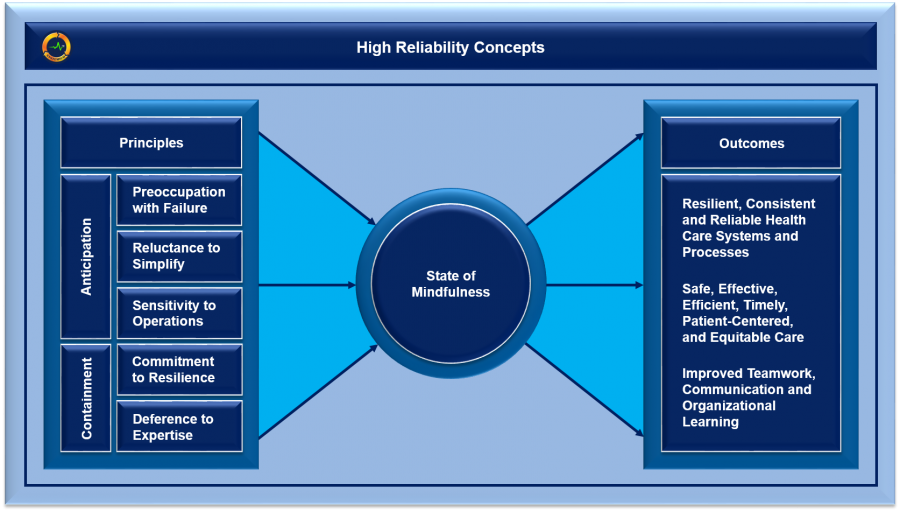 High Reliability Concepts